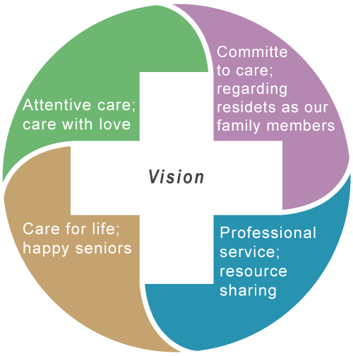 Vision-Attentive care; care with love,Committed to care; regarding residents as our family members,Professional service; resource sharing,Care for life; happy seniors